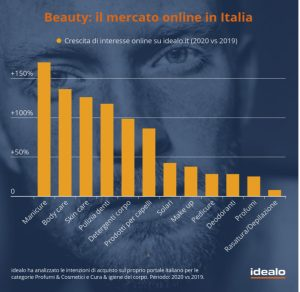 mercato beauty online