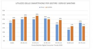 italiani e digitale