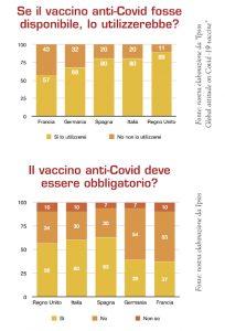 vaccino anti-covid: favorevoli e contrari