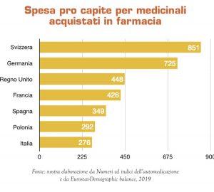 Spesa per farmaci in Europa