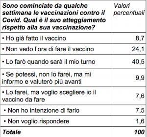 gli italiani e il vaccino anti-Covid