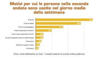 istat: italiani e pandemia